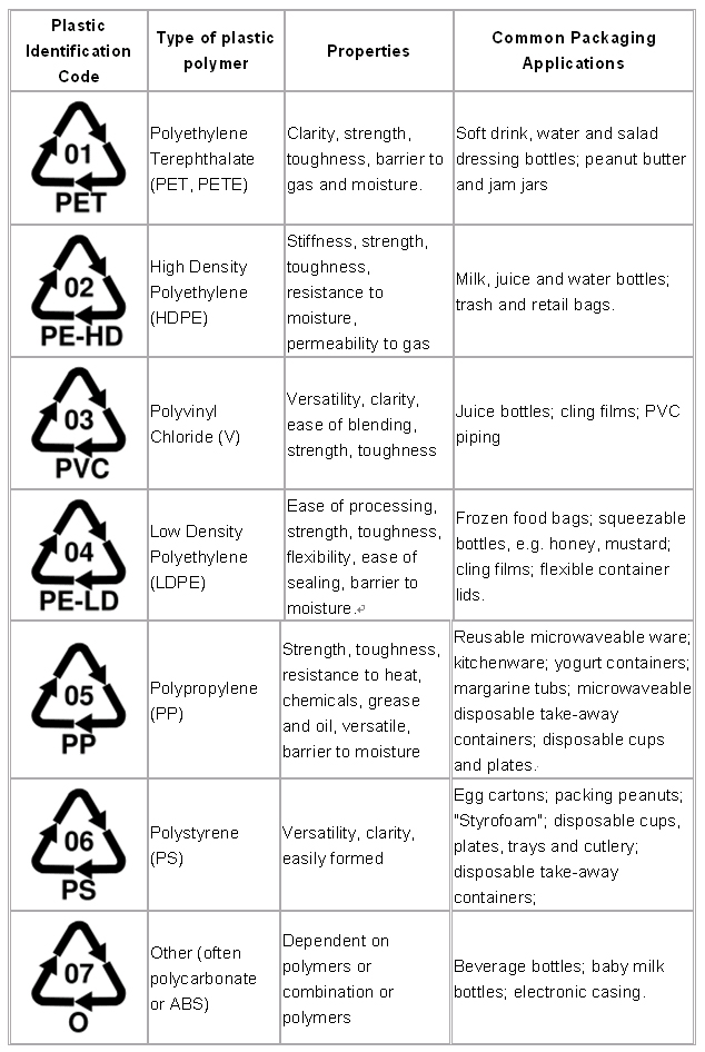 About Plastic Recycling_plastic_identification_codes